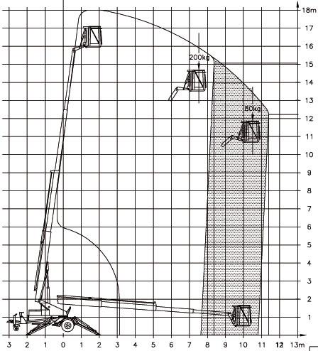 Diagramm Denka Lift 1800